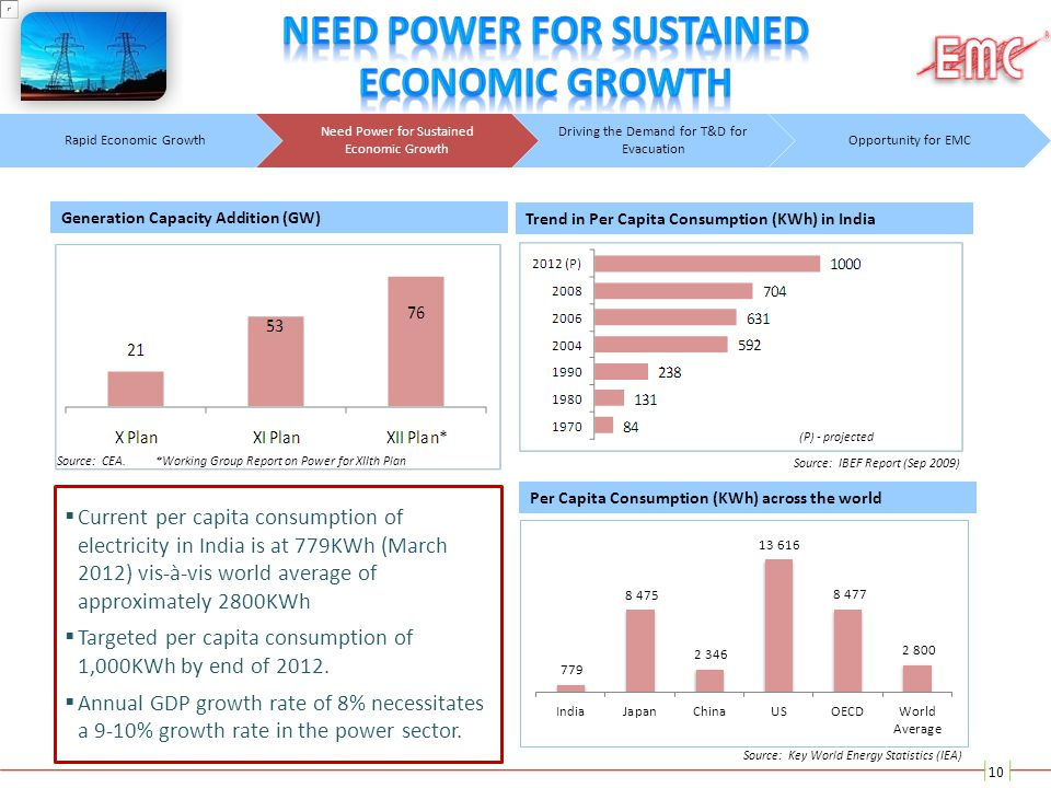 Need Power For Sustained Economic Growth