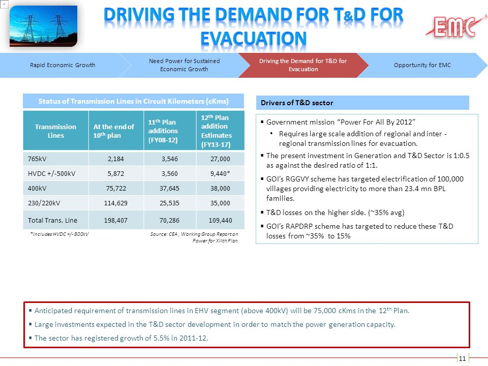 Driving the demand for t&d for evacuation