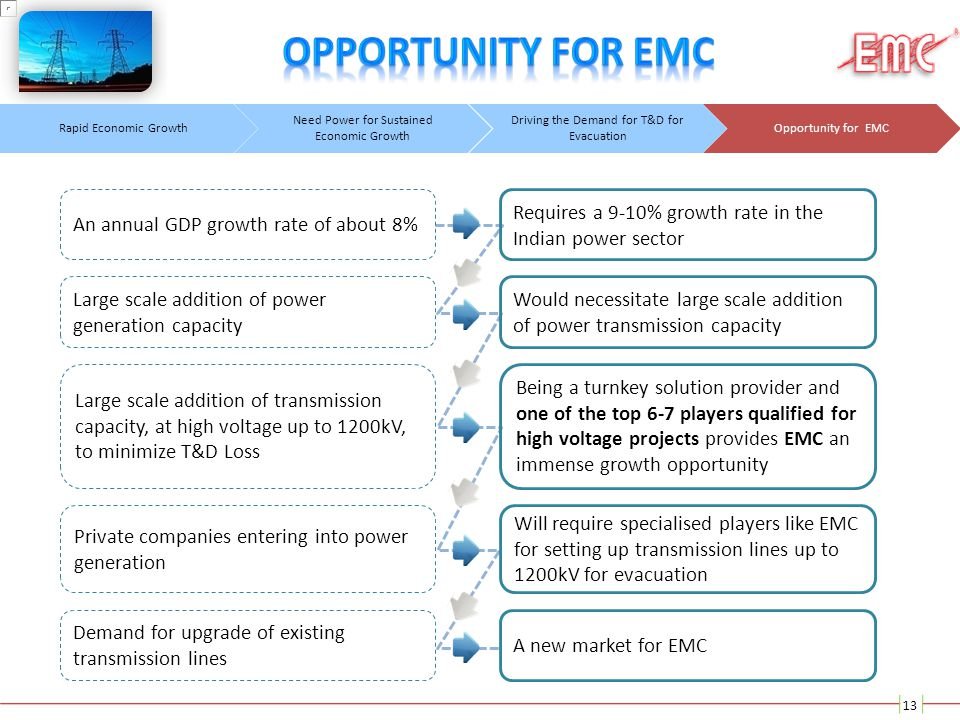 Opportunity for EMC An annual GDP growth rate of about 8%