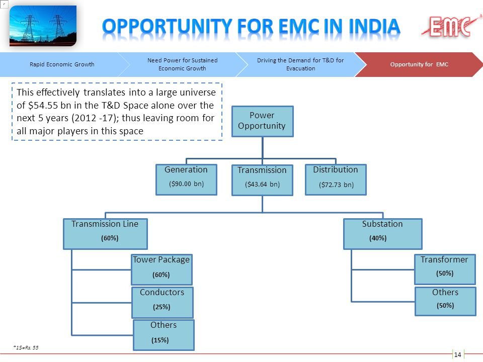 Opportunity for EMC in india