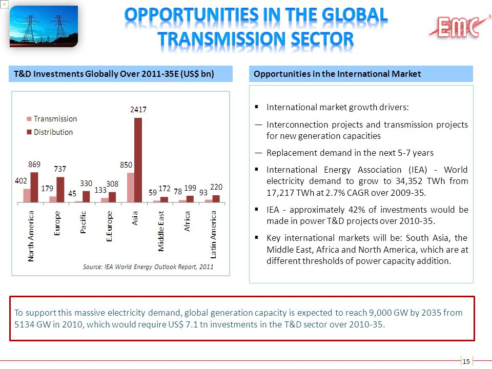 Opportunities in the Global Transmission Sector