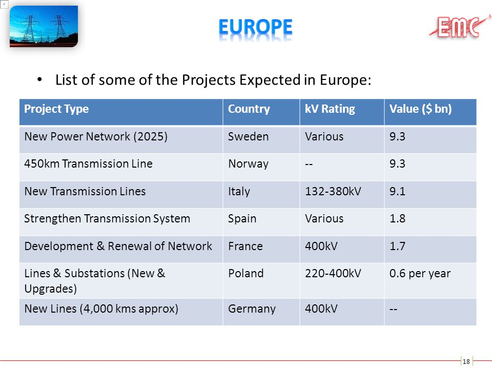 Europe List of some of the Projects Expected in Europe: Project Type