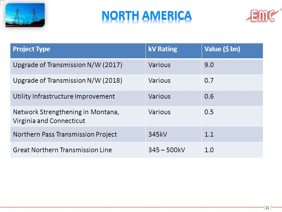 North America Project Type kV Rating Value ($ bn)