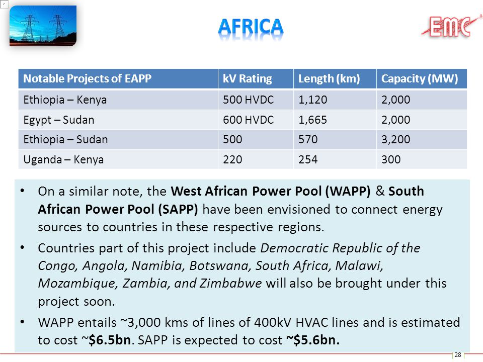 Africa Notable Projects of EAPP. kV Rating. Length (km) Capacity (MW) Ethiopia – Kenya. 500 HVDC.