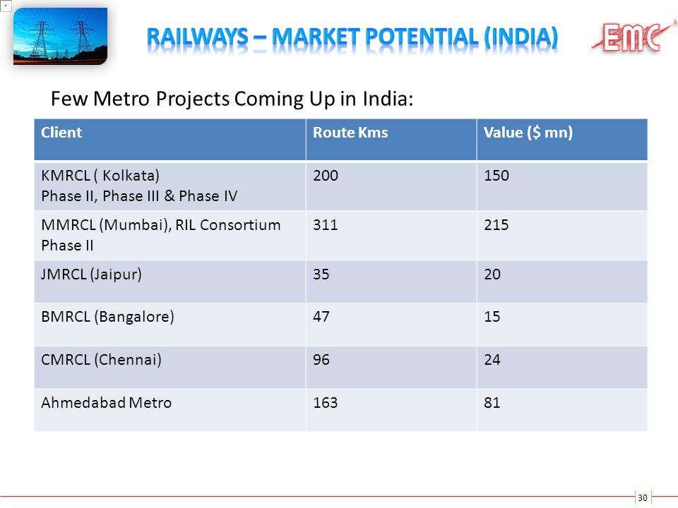 Railways – Market Potential (India)