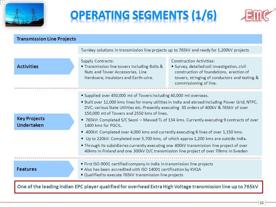 Operating Segments (1/6)