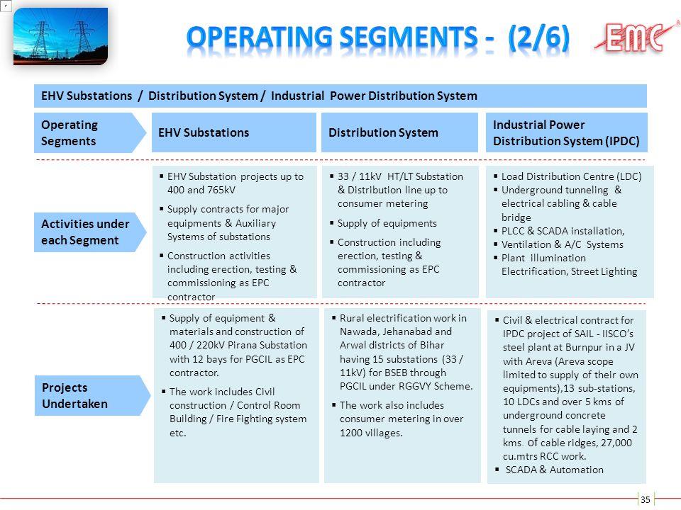 Operating Segments - (2/6)