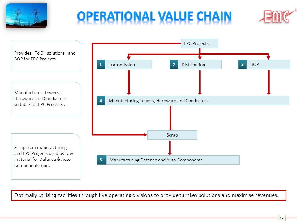 Operational Value Chain