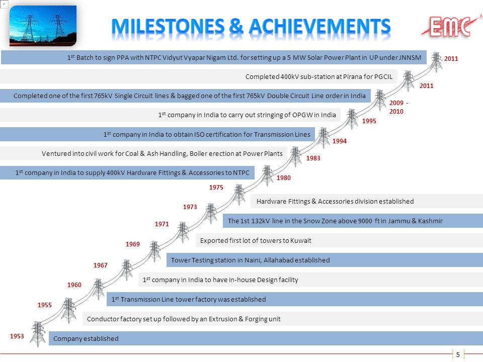 Milestones & Achievements