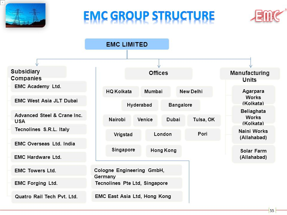 EMC GROUP STRUCTURE EMC LIMITED Offices Subsidiary Companies
