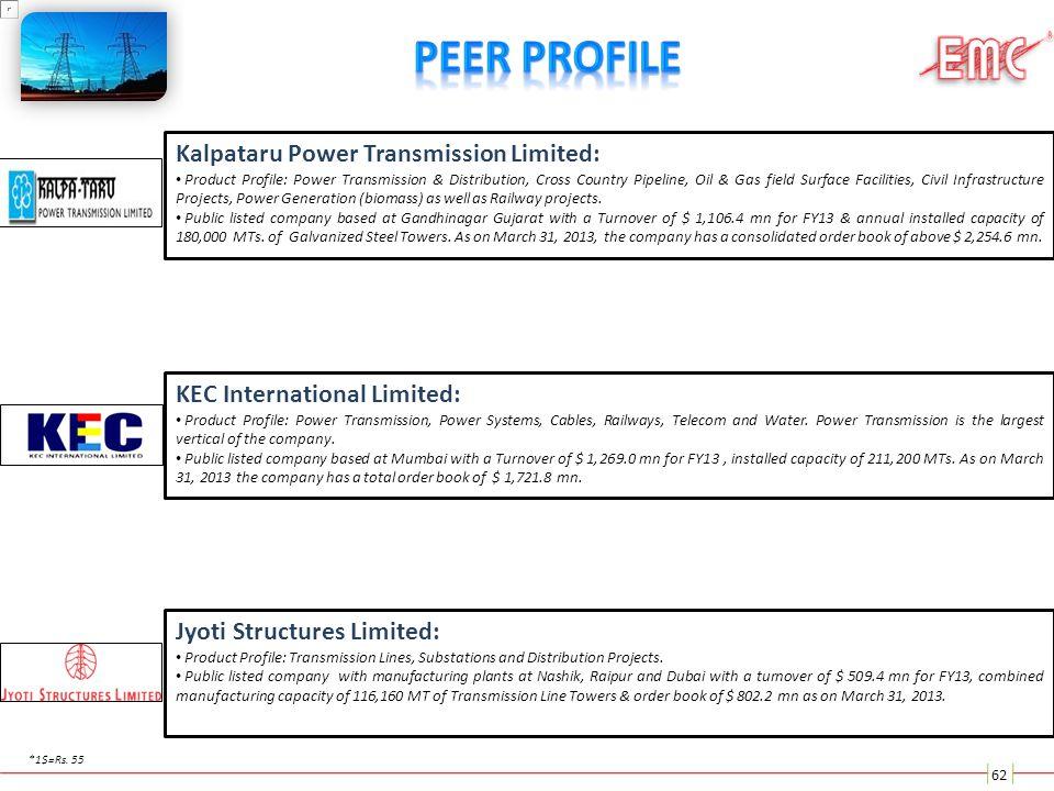 Peer Profile Kalpataru Power Transmission Limited: