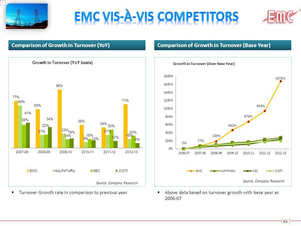 EMC vis-à-vis Competitors