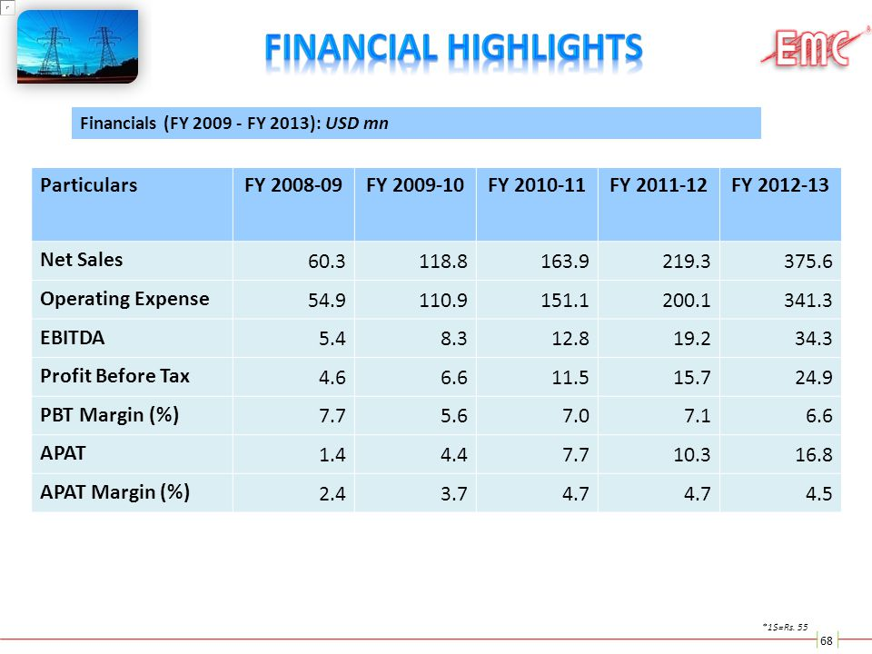 Financial Highlights Particulars FY 2008-09 FY 2009-10 FY 2010-11