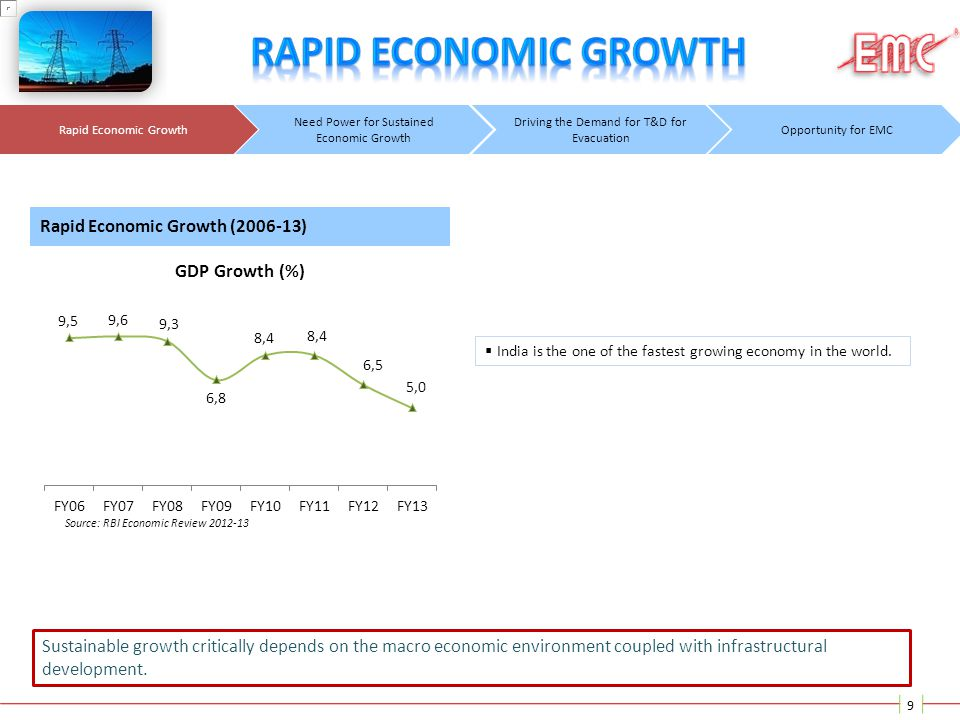Rapid Economic Growth Rapid Economic Growth (2006-13)