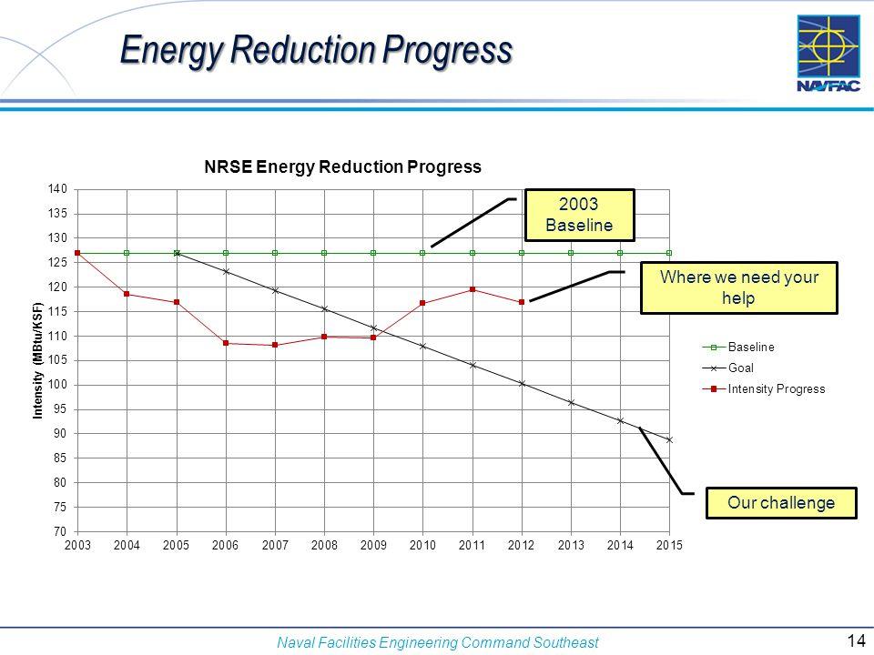 Energy Reduction Progress