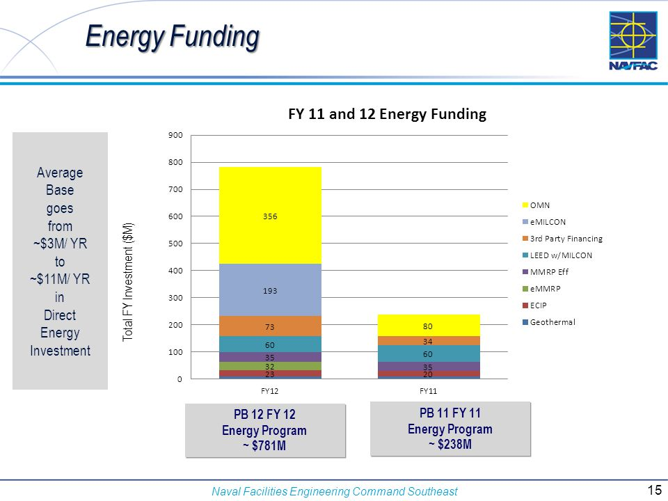 Energy Funding Average Base goes from ~$3M/ YR to ~$11M/ YR in Direct