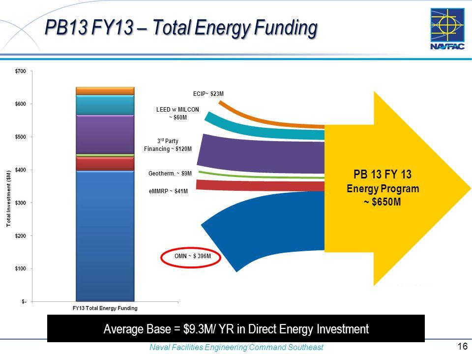PB13 FY13 – Total Energy Funding