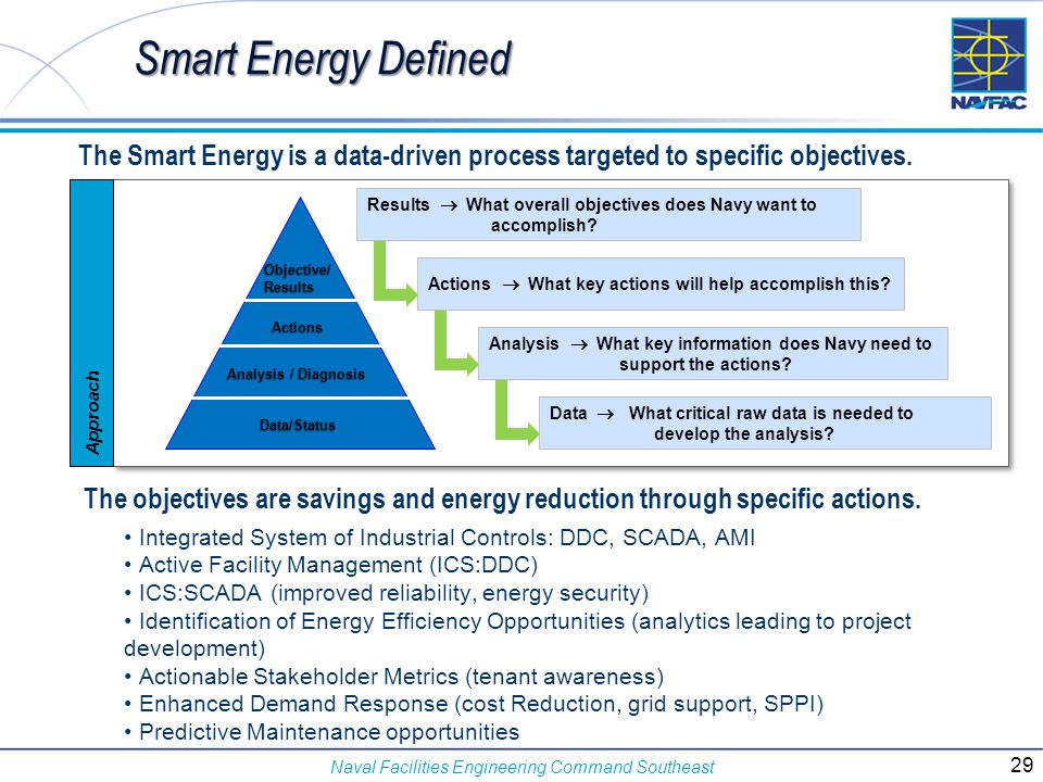Smart Energy Defined The Smart Energy is a data-driven process targeted to specific objectives. Objective/