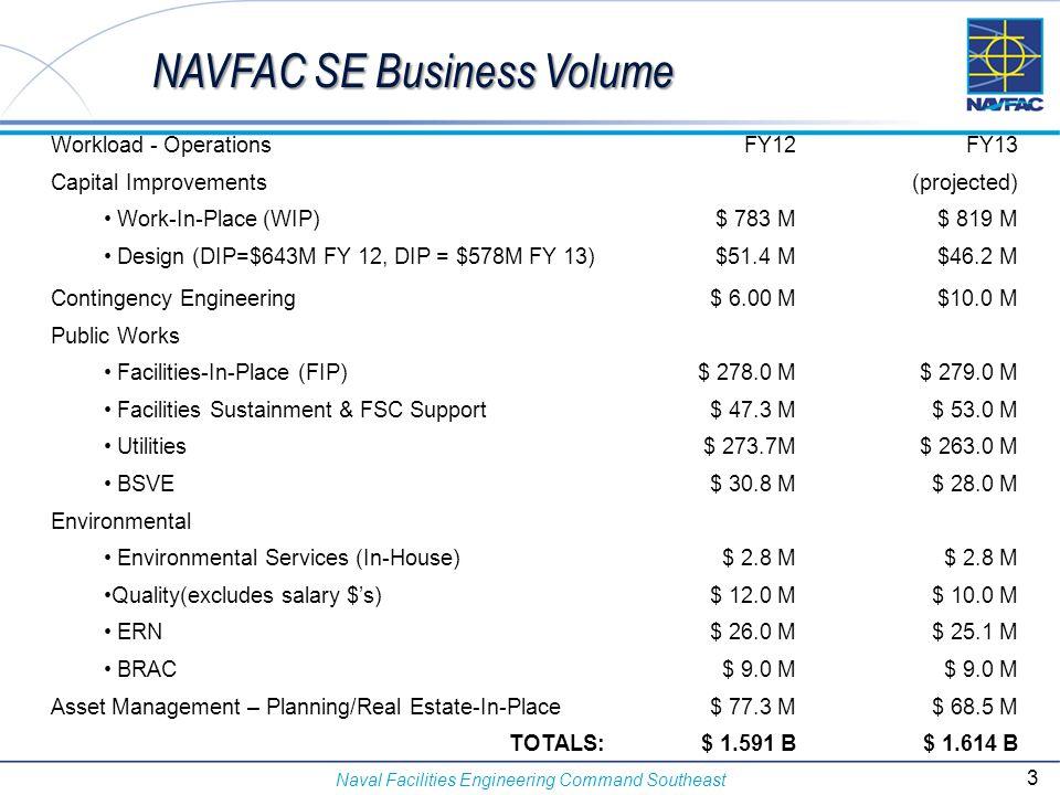 NAVFAC SE Business Volume