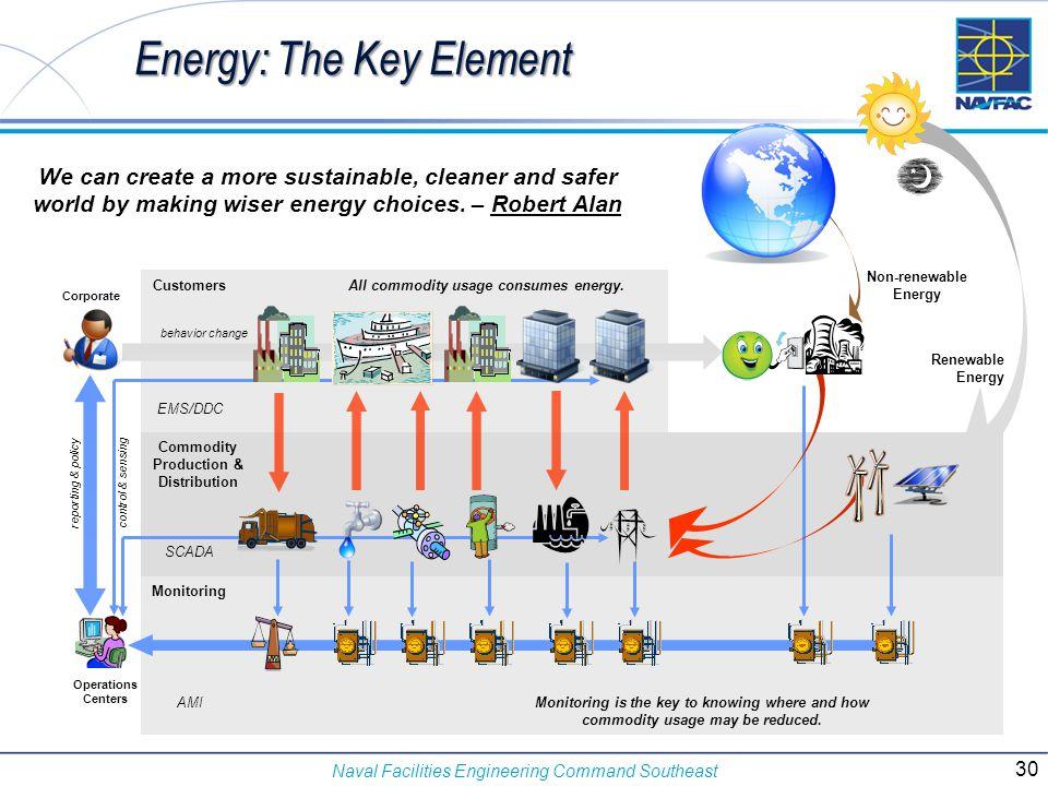 Energy: The Key Element