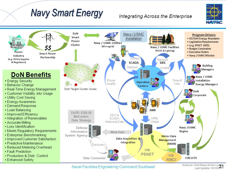 Navy Smart Energy $$ DoN Benefits Integrating Across the Enterprise