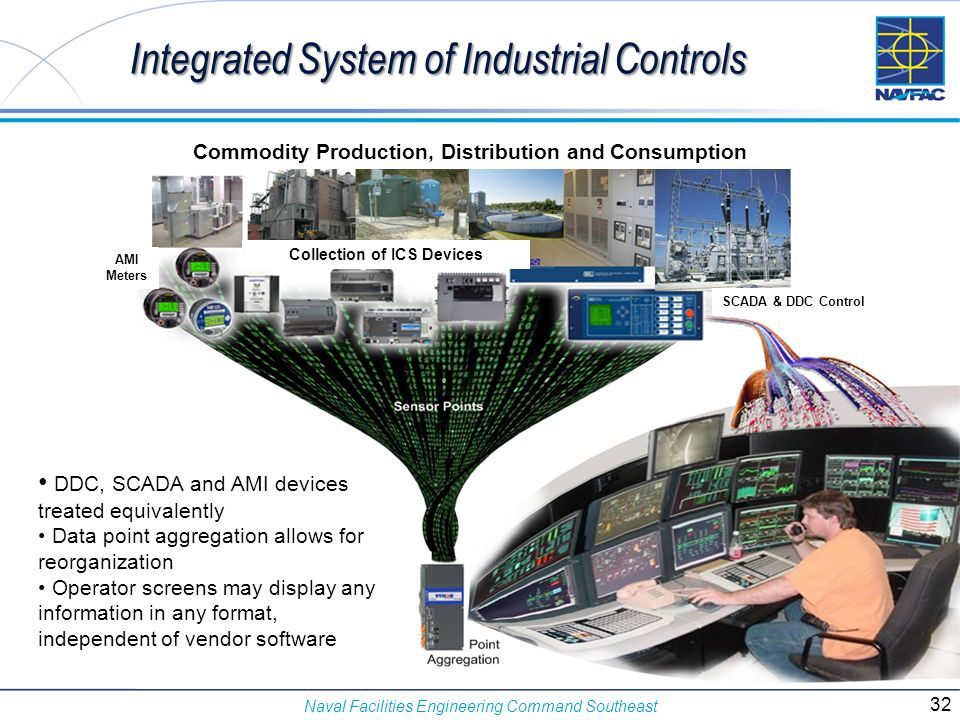 Integrated System of Industrial Controls