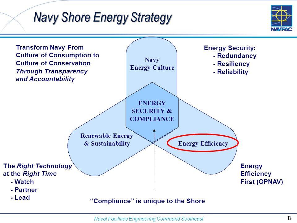 Navy Shore Energy Strategy