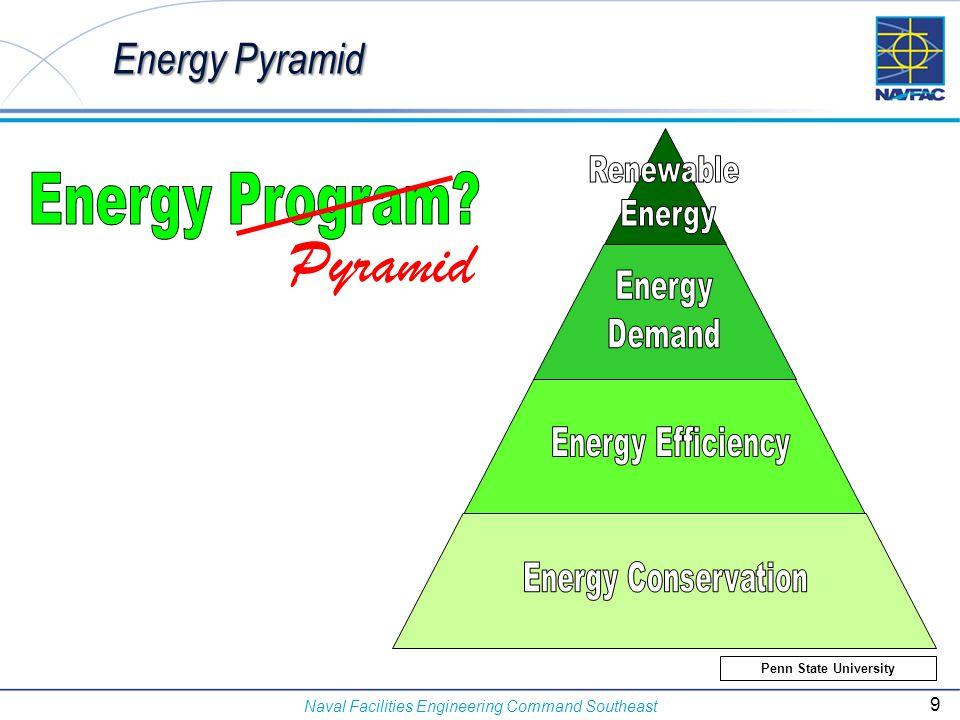 Pyramid Energy Program Energy Pyramid Renewable Energy Demand