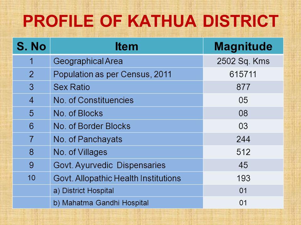 PROFILE OF KATHUA DISTRICT