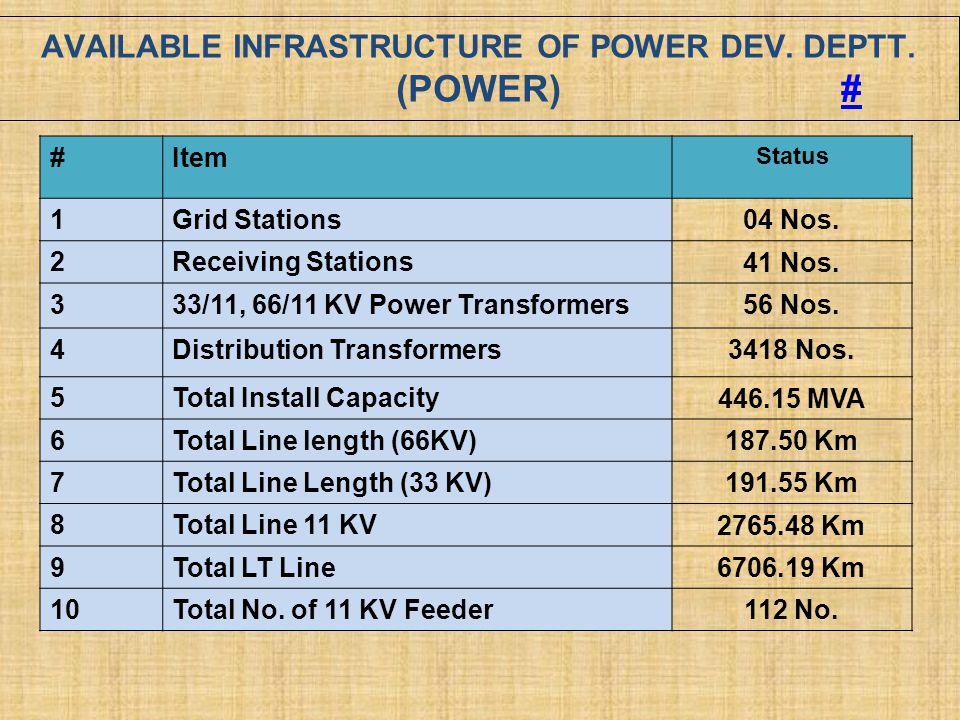 AVAILABLE INFRASTRUCTURE OF POWER DEV. DEPTT. (POWER) #