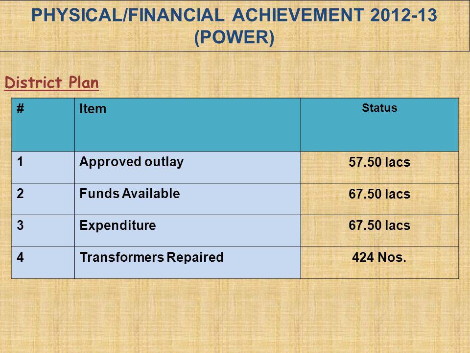 PHYSICAL/FINANCIAL ACHIEVEMENT 2012-13 (POWER)