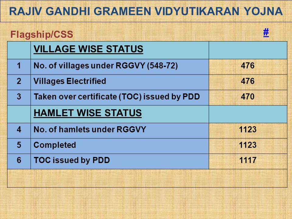 Rajiv Gandhi Grameen Vidyutikaran Yojna