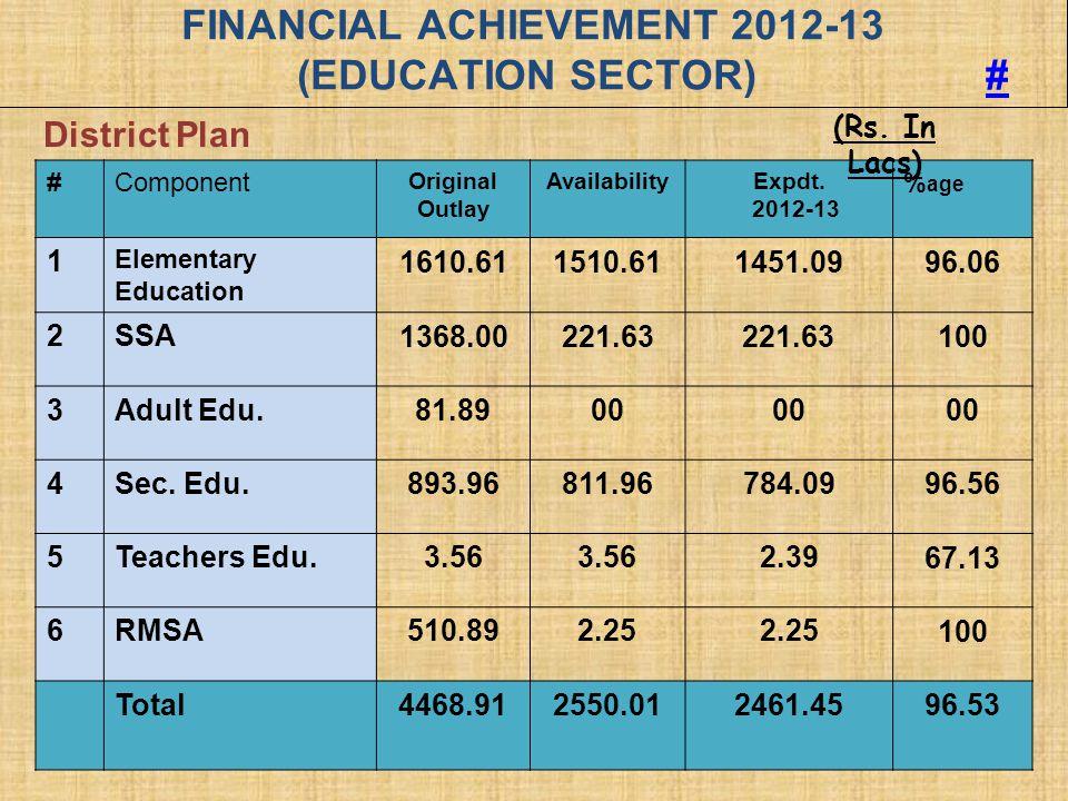 FINANCIAL ACHIEVEMENT 2012-13 (EDUCATION SECTOR) #