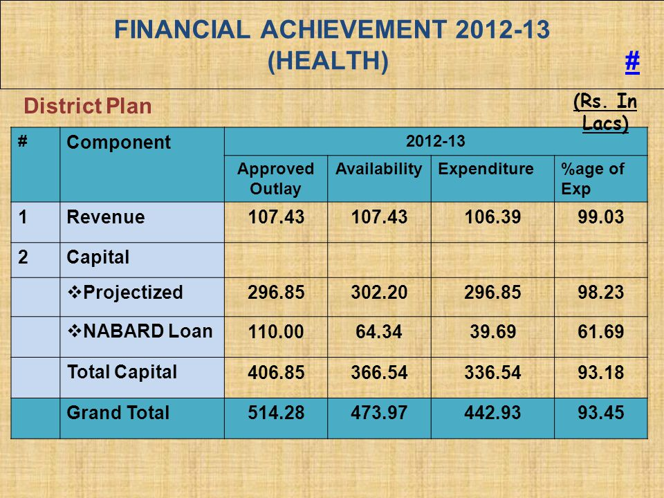FINANCIAL ACHIEVEMENT 2012-13 (HEALTH) #