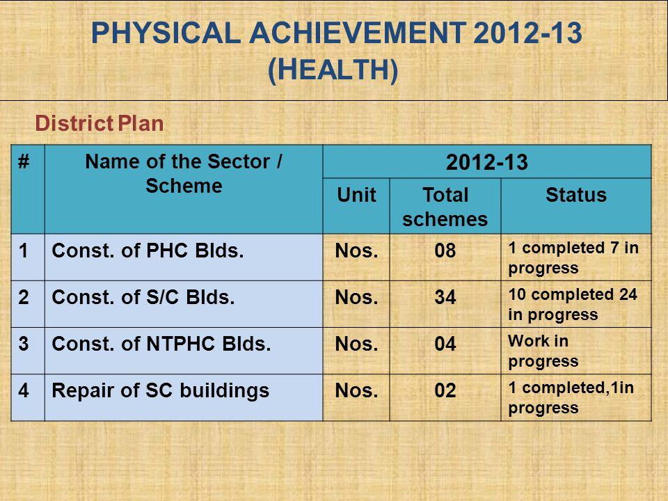 PHYSICAL ACHIEVEMENT 2012-13 (HEALTH)