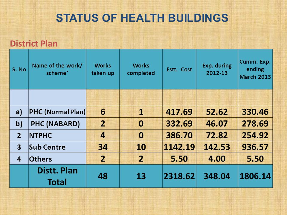STATUS OF HEALTH BUILDINGS Name of the work/ scheme`