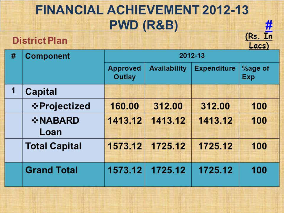 FINANCIAL ACHIEVEMENT 2012-13 PWD (R&B) #
