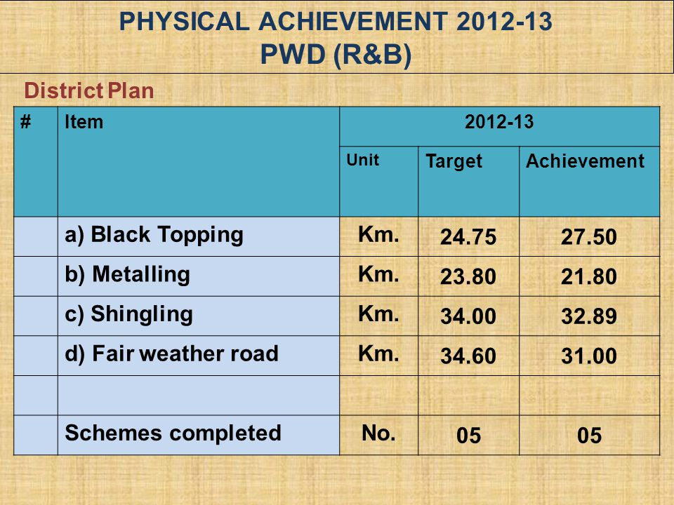 PHYSICAL ACHIEVEMENT 2012-13 PWD (R&B)