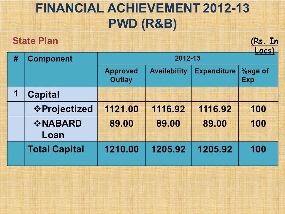 FINANCIAL ACHIEVEMENT 2012-13 PWD (R&B)