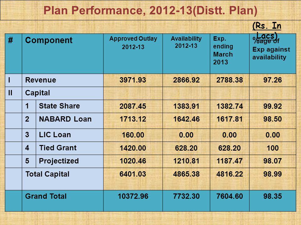 Plan Performance, 2012-13(Distt. Plan)