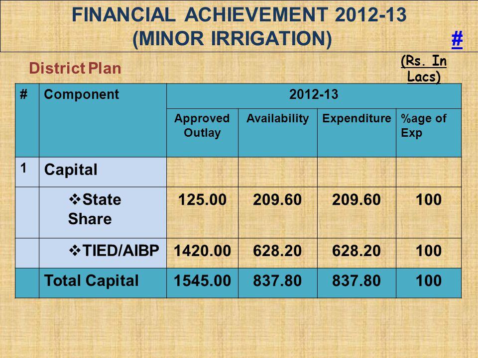 FINANCIAL ACHIEVEMENT 2012-13 (MINOR IRRIGATION) #