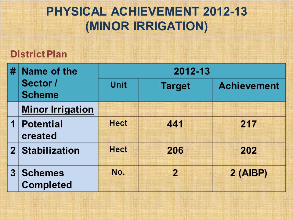 PHYSICAL ACHIEVEMENT 2012-13 (MINOR IRRIGATION)