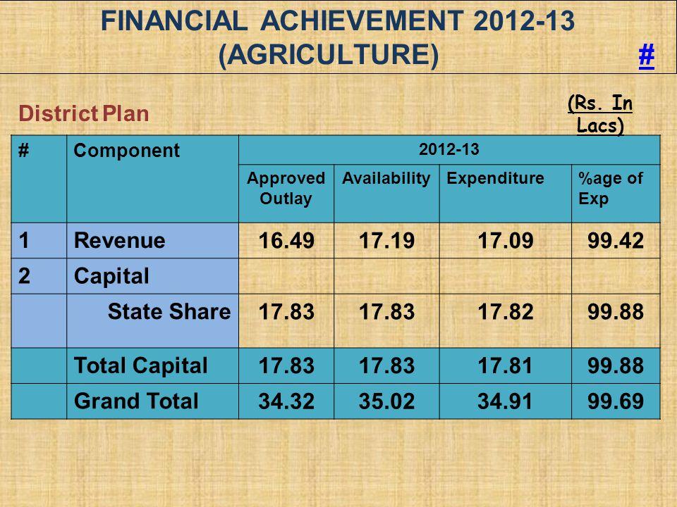 FINANCIAL ACHIEVEMENT 2012-13 (AGRICULTURE) #