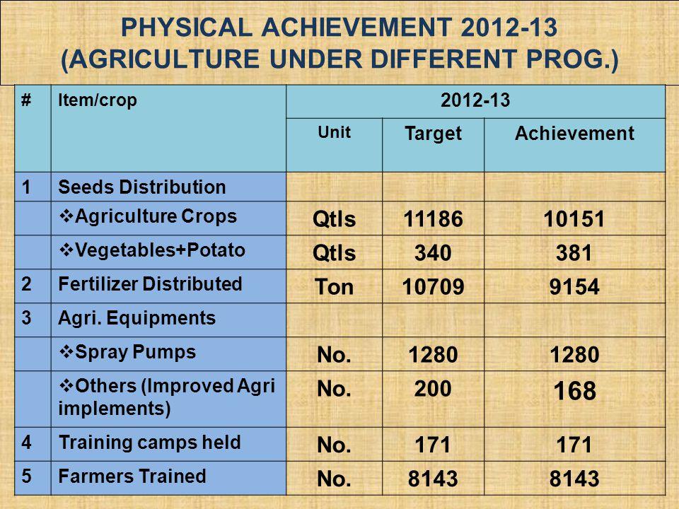 PHYSICAL ACHIEVEMENT 2012-13 (Agriculture under different Prog.)
