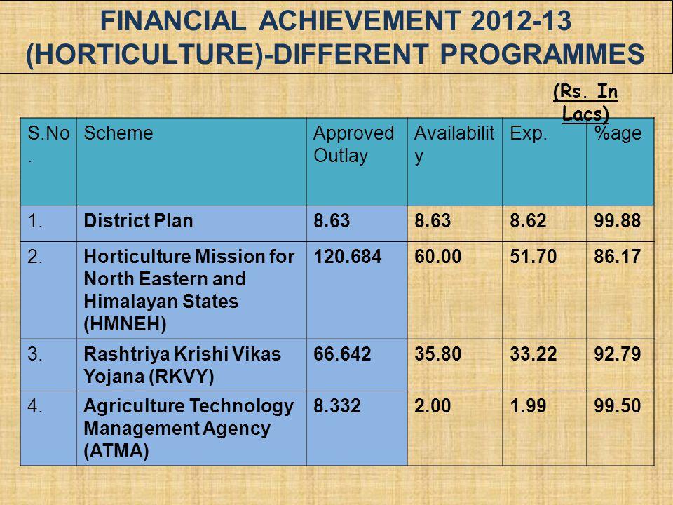 FINANCIAL ACHIEVEMENT 2012-13 (Horticulture)-Different Programmes