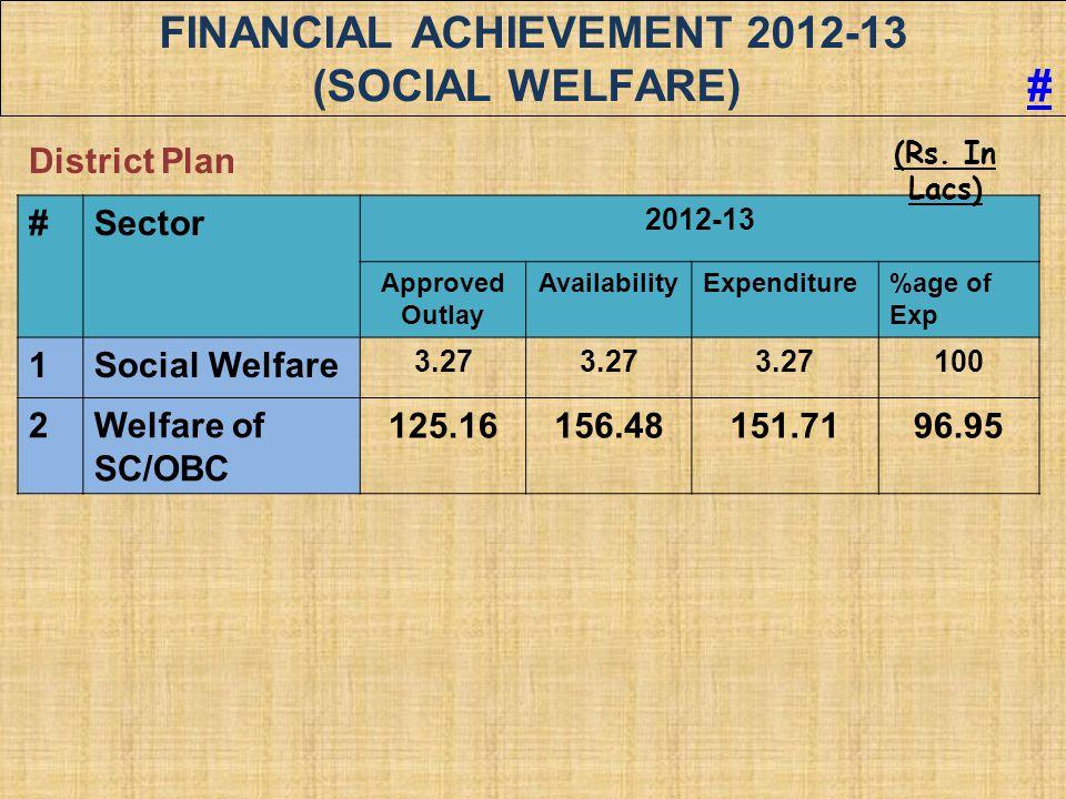 FINANCIAL ACHIEVEMENT 2012-13 (Social Welfare) #