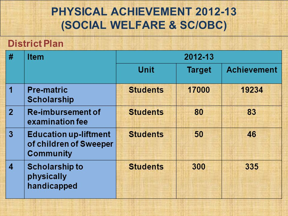 PHYSICAL ACHIEVEMENT 2012-13 (SOCIAL WELFARE & SC/OBC)
