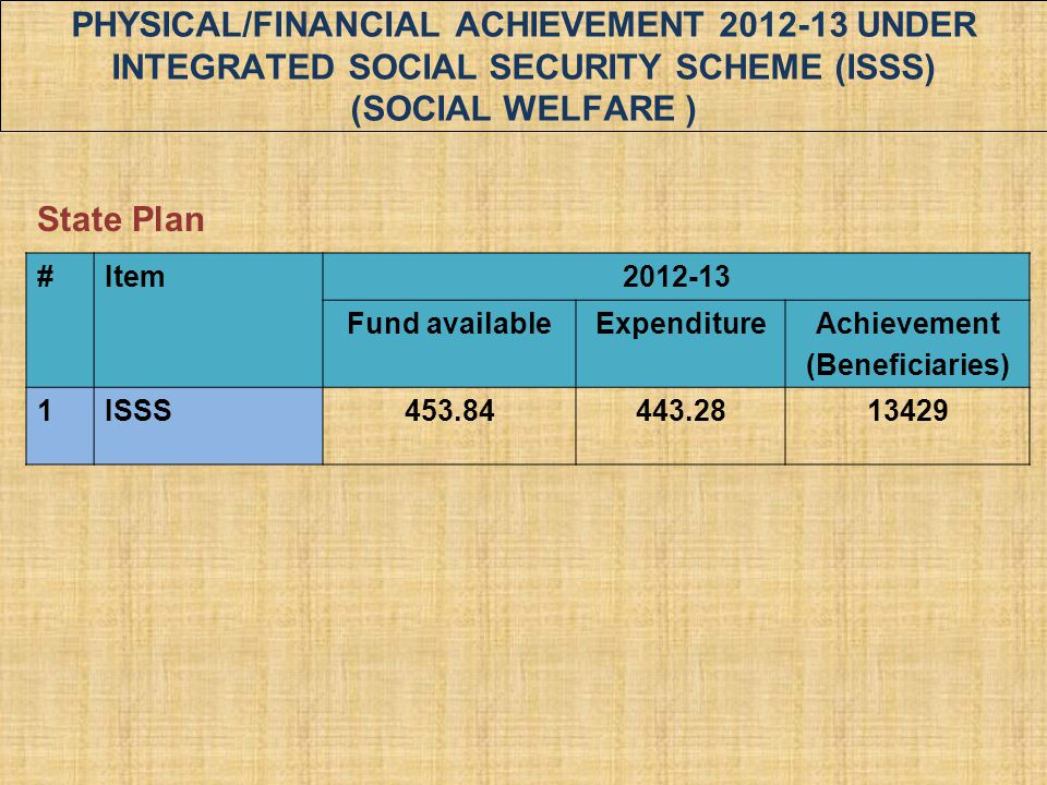 PHYSICAL/FINANCIAL ACHIEVEMENT 2012-13 UNDER INTEGRATED SOCIAL SECURITY SCHEME (ISSS) (SOCIAL WELFARE )
