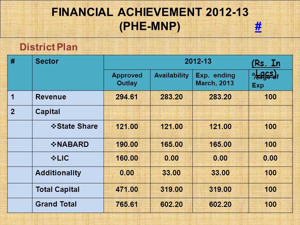 FINANCIAL ACHIEVEMENT 2012-13 (PHE-MNP) #