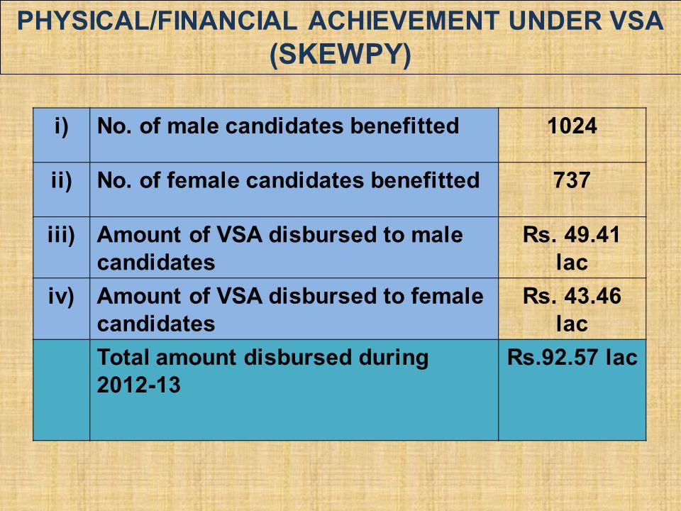 Physical/Financial Achievement under VSA (SKEWPY)